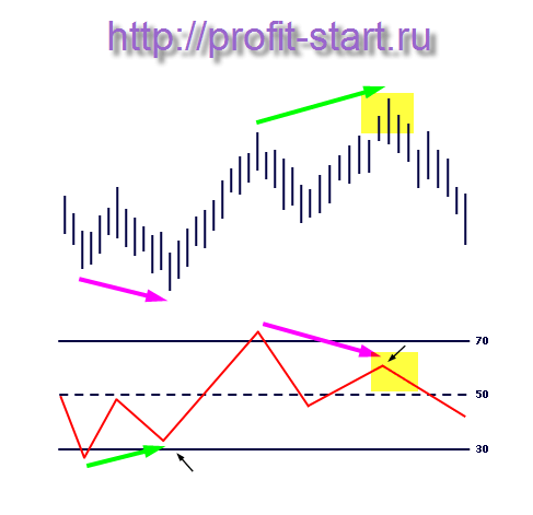 Signal форекс