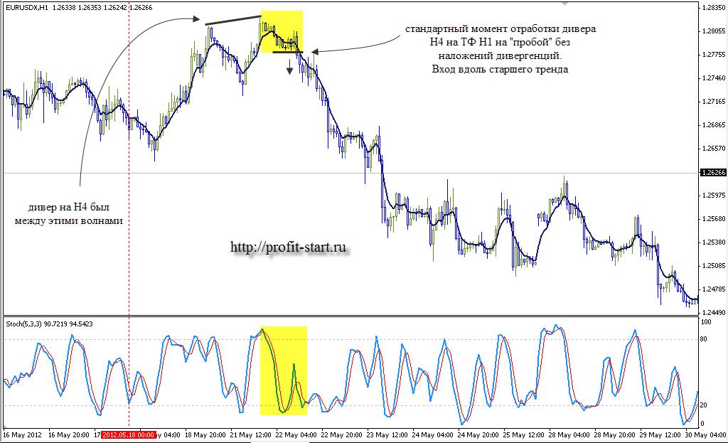Медвежья дивергенция пот тренду 2