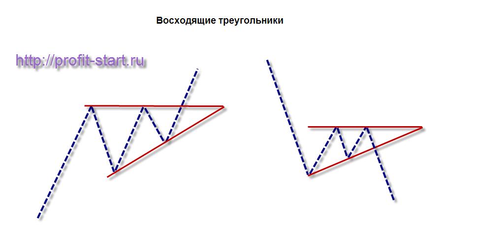 Фигура флаг форекс