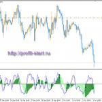 Торговля на форекс CAD/CHF 03.10