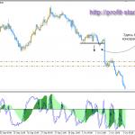 Торговля на форекс AUD/CAD 03.10