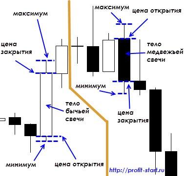 Торговля на форекс свечи ecn alpha forex