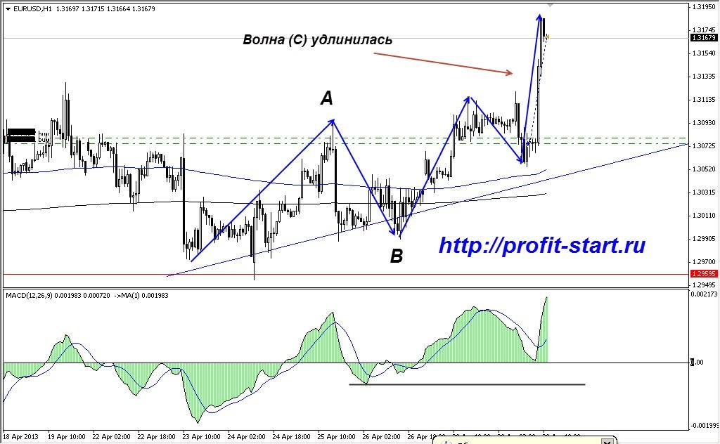 торговля на форекс евро доллар 30.04.13