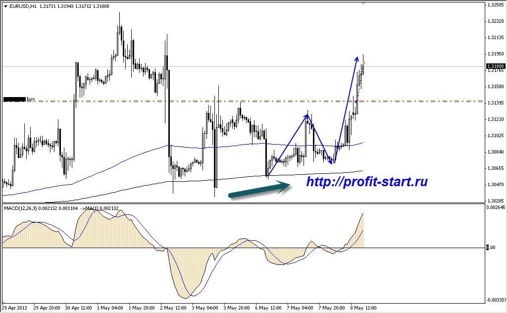 торговля на форекс евро доллар 08.05.13 H1