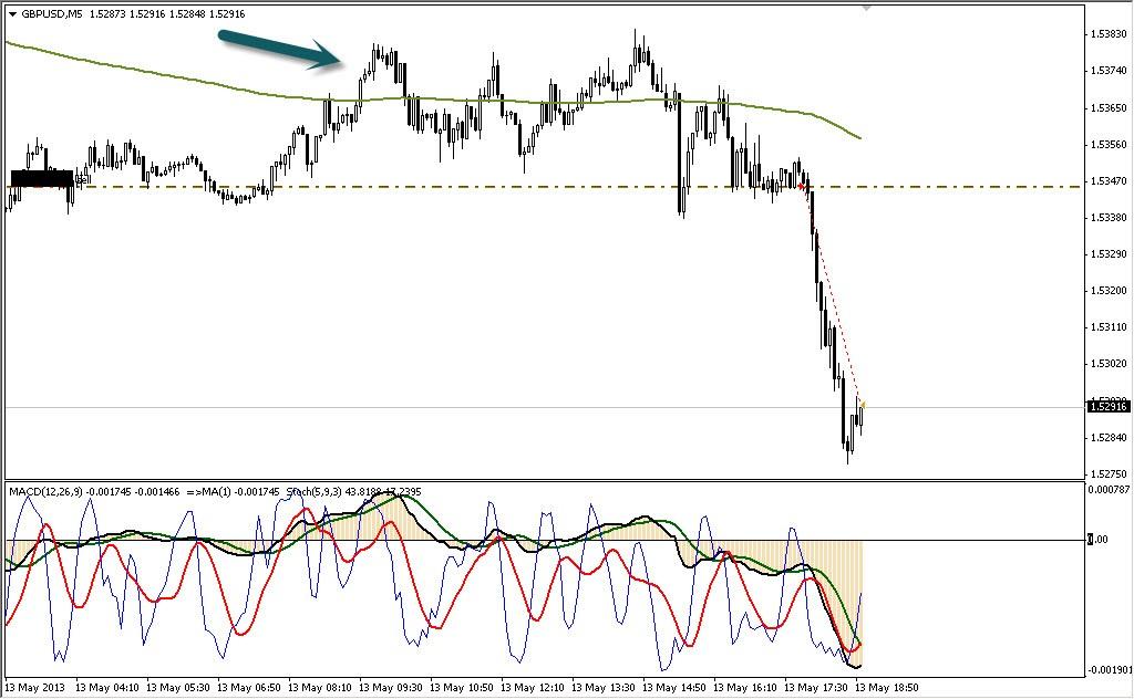 Торговля на форекс gbp usd 13.05.13