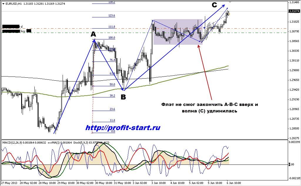 Торговля на форекс. Евро доллар. 06.06.13