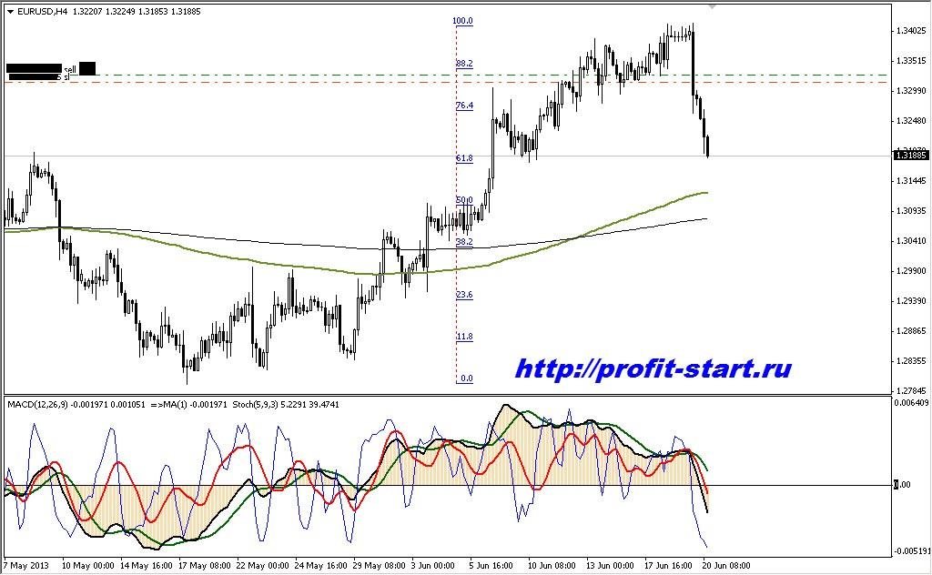 торговля на форекс eur usd 20.06.13