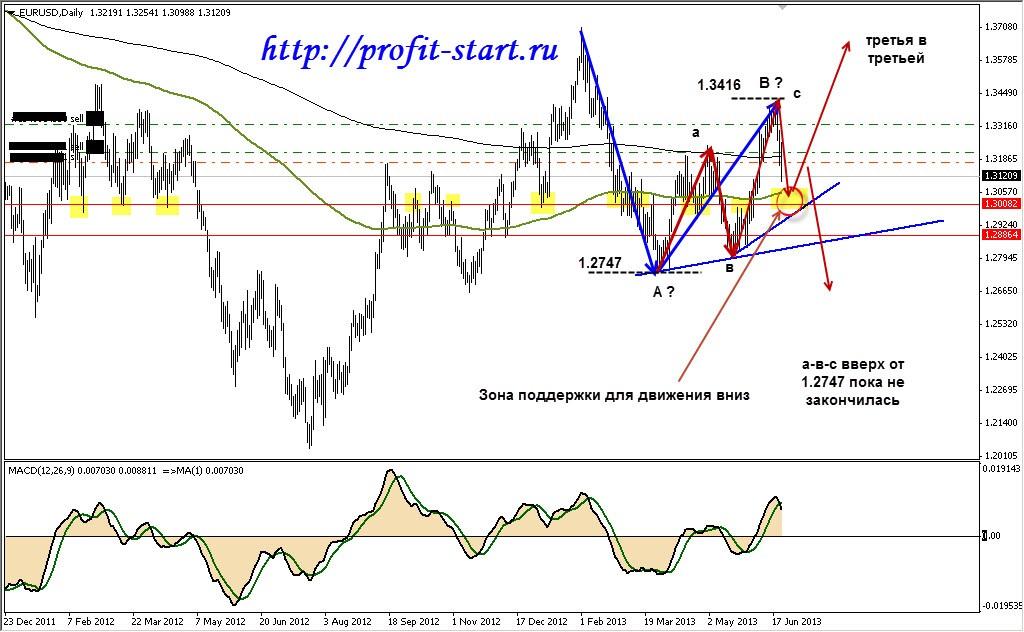 торговля на форекс eur usd d1 23.06.13