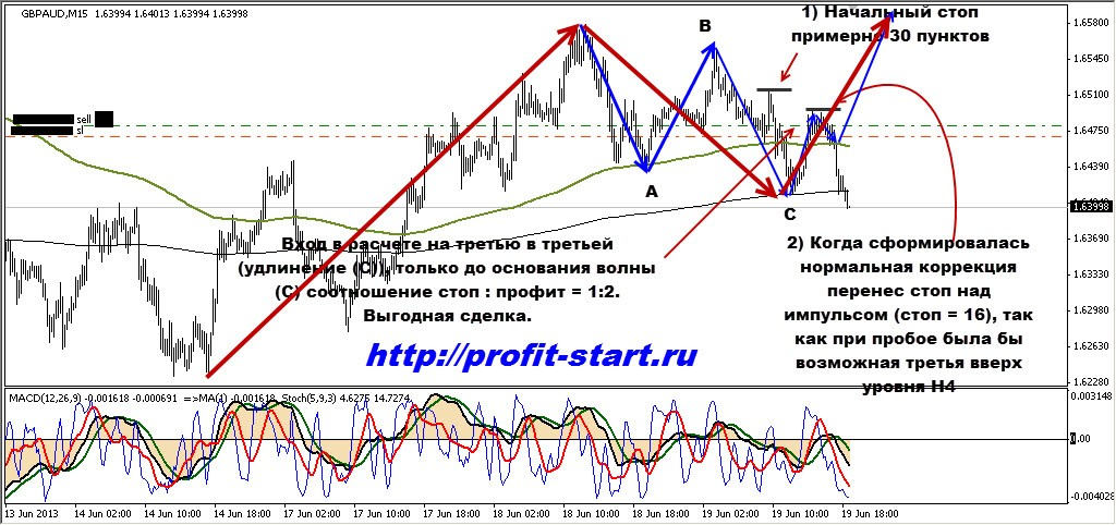 Торговля на форекс gbp aud 19.06.13