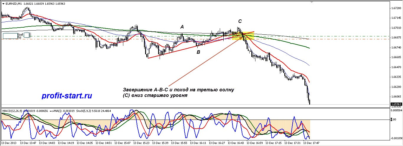 Торговля на форекс eurnzd 13.12.13 m1