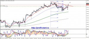 Торговля на форекс eurusd 16.12.13 h1