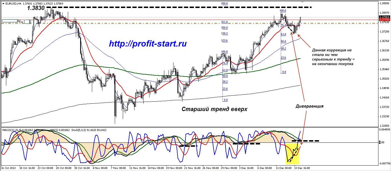 Торговля на форекс. Евро доллар 16.12.13