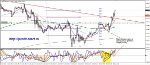 Торговля на форекс eurusd 16.12.13 m15