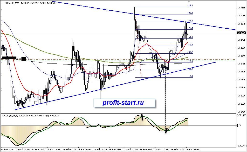Торговля на форекс euraud m15 26.03.14