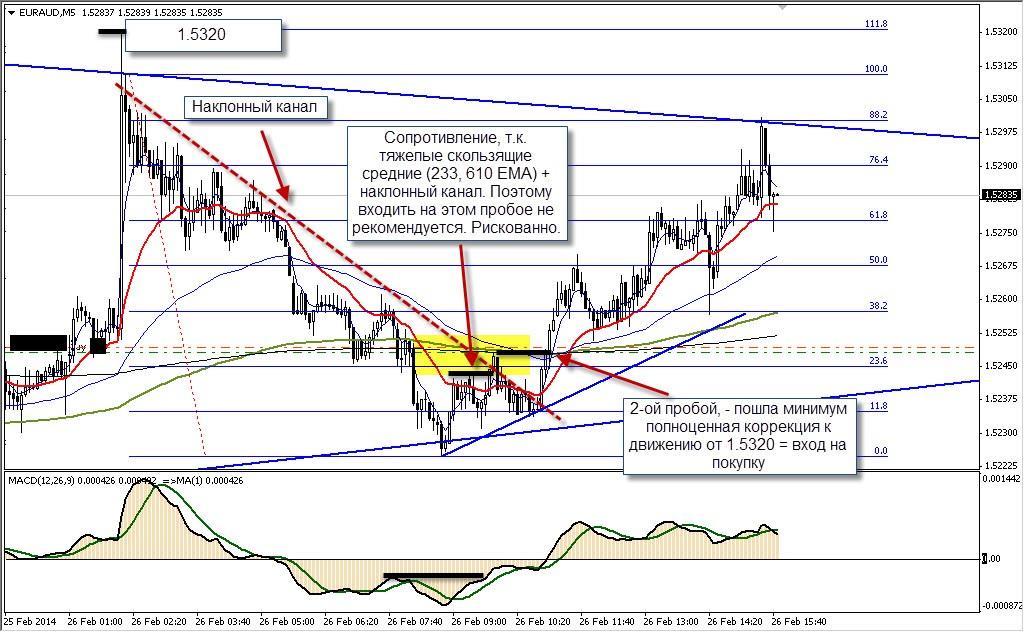 Торговля на форекс euraud m5 26.03.14