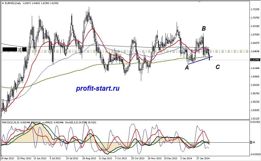Торговля на форекс EUR/NZD 12.02.14