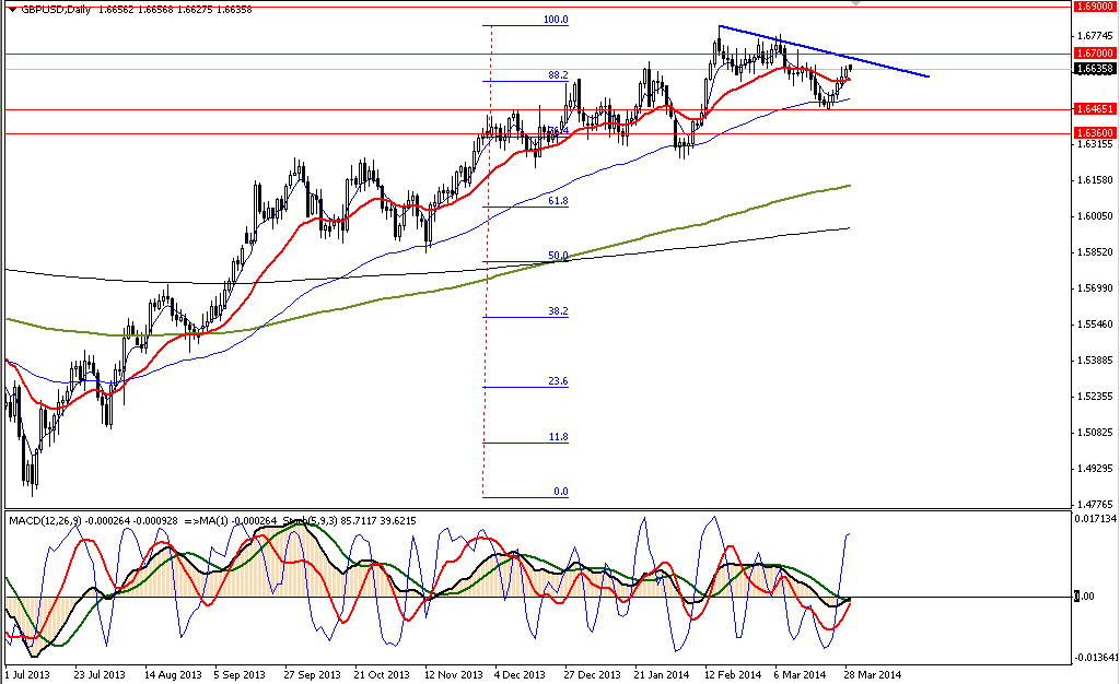 Аналитика форекс GBPUSD, EURAUD 31.03.14
