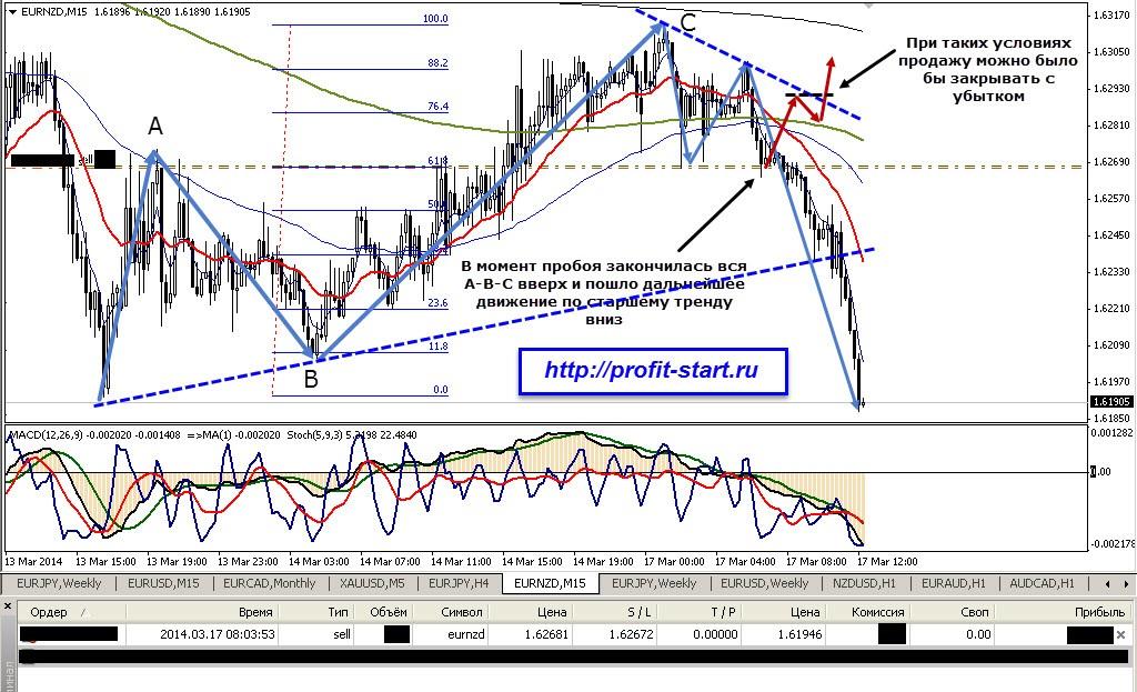 Торговля на форекс eurnzd m15 17.03.14
