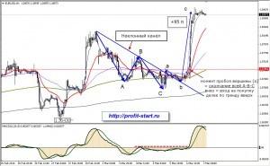 Торговля на форекс eurusd H1 07.03.14