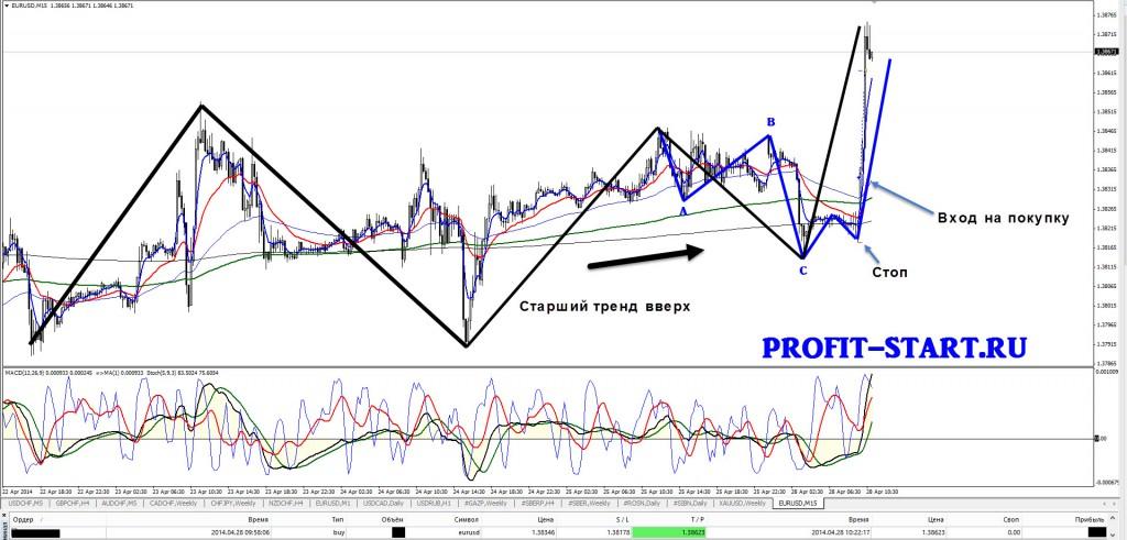 Торговля внутри дня евро доллар m15