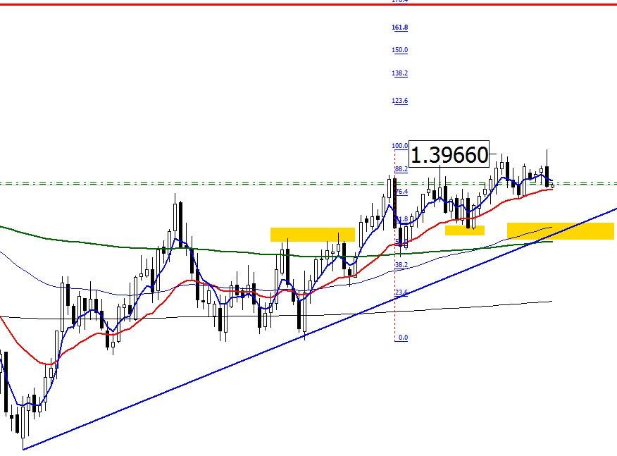 analitika forex eurusd 12.05.14