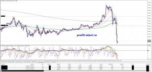 Торговля на форекс 13.05.14 eurcad