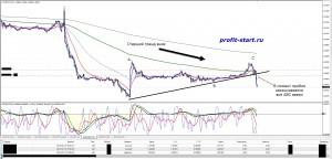 Торговля на форекс 13.05.14 eurcad m15