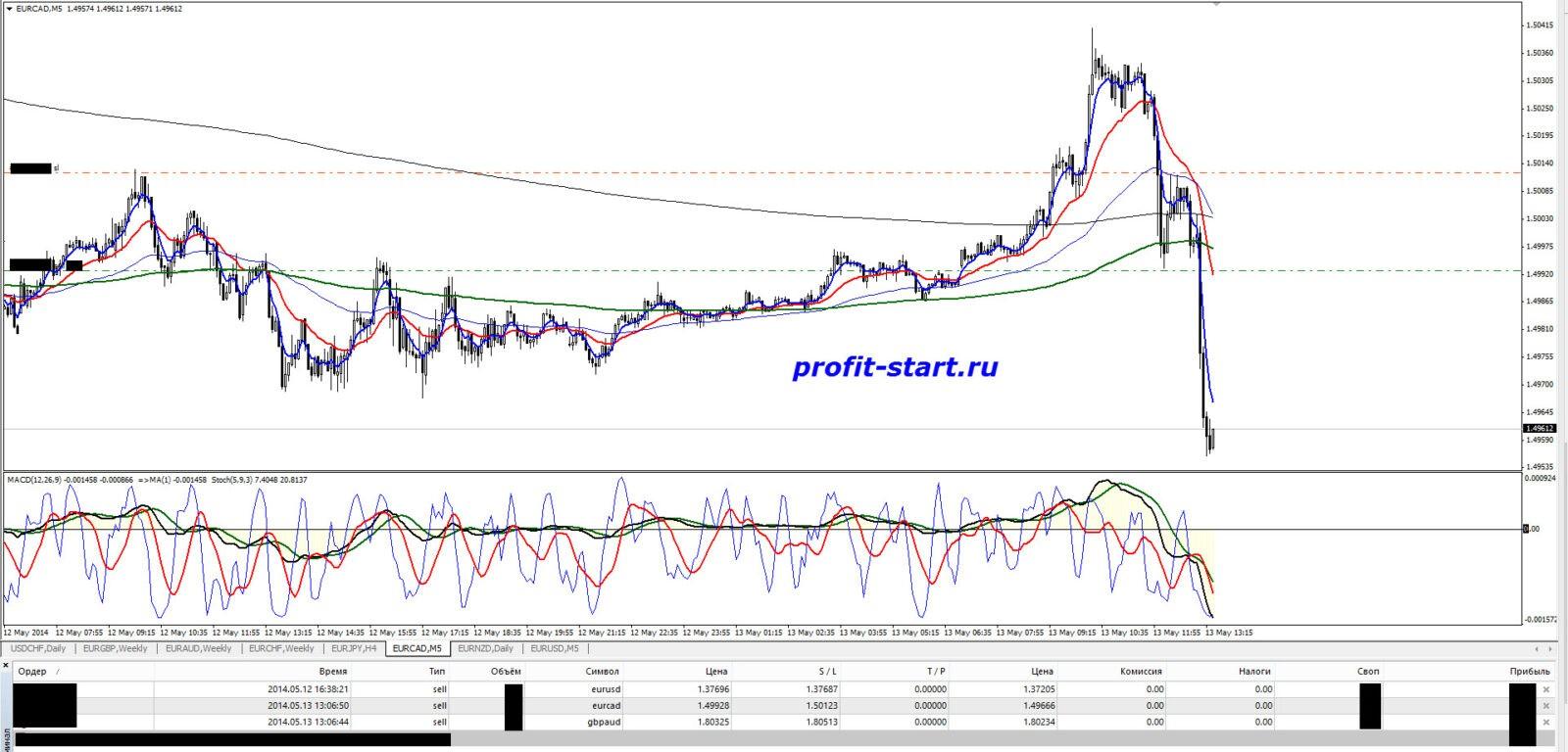 Торговля на форекс 13.05.14