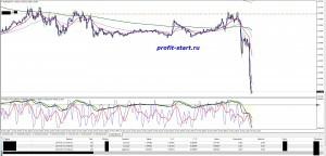 торговля на форекс 13.05.14 eurusd