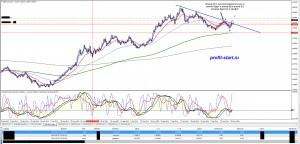 Торговля на форекс 22.05.14 gbpaud d1