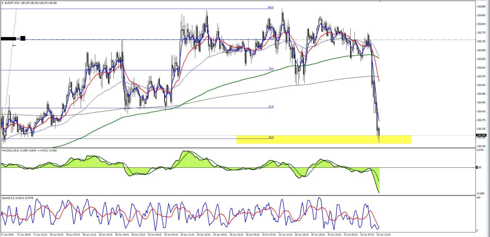 Аналитика форекс EURJPY 23.06.14