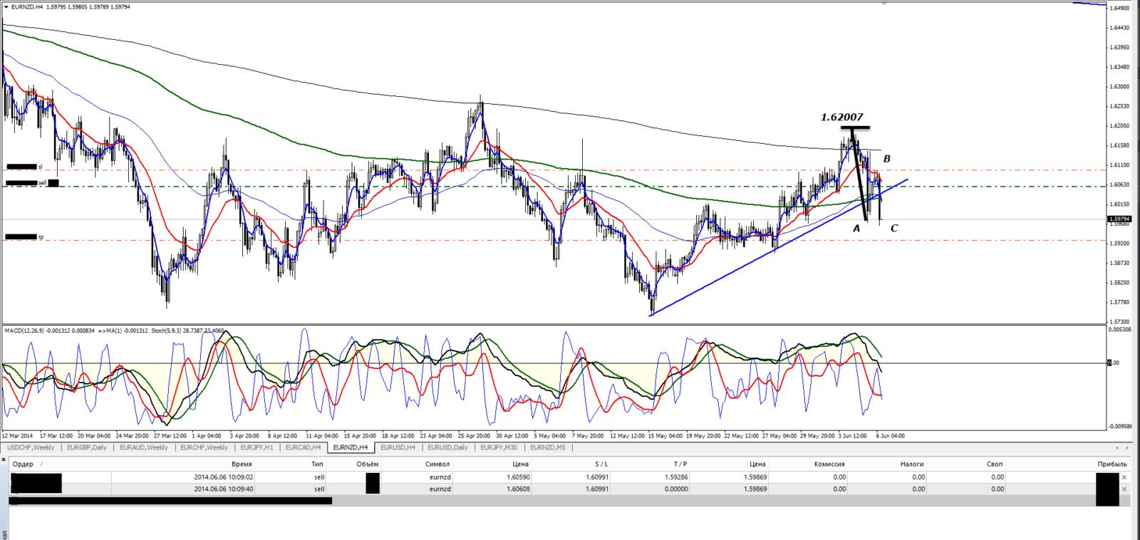 Торговля на форекс eurnzd h4 06.06.14