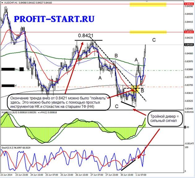 Торговля на форекс 01.07.14 audchf h1