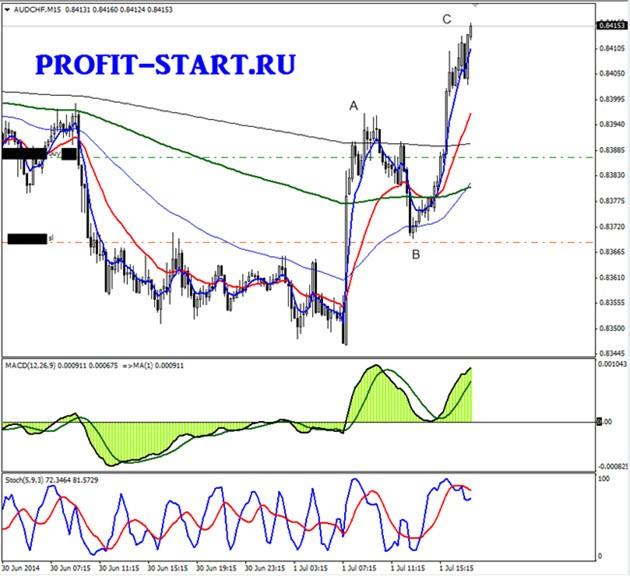 Торговля на форекс 01.07.14 audchf m15