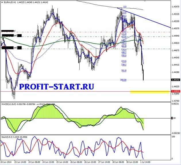 Торговля на форекс 01.07.14 euraud h1