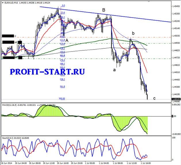 Торговля на форекс 01.07.14 euraud m15