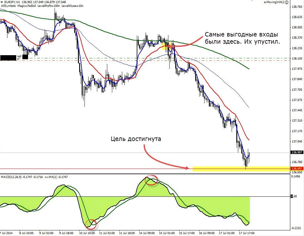 Торговля на форекс 16.07.14 eurjpy h4