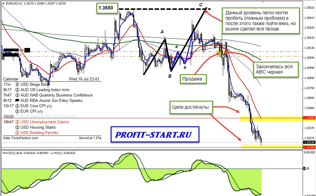 Торговля на форекс 16.07.14 eurusd h1