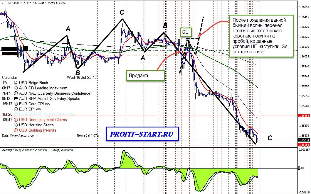 Торговля на форекс 16.07.14 eurusd m15