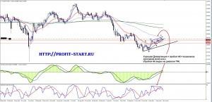Торговля на форекс 30.06.14 audchf w1