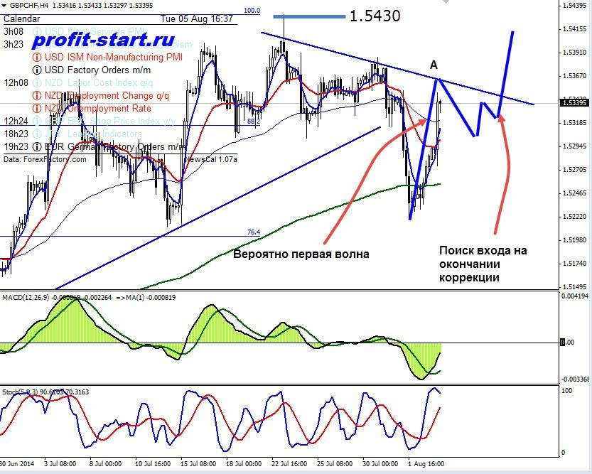 Аналитика форекс GBPCHF 05.08.14