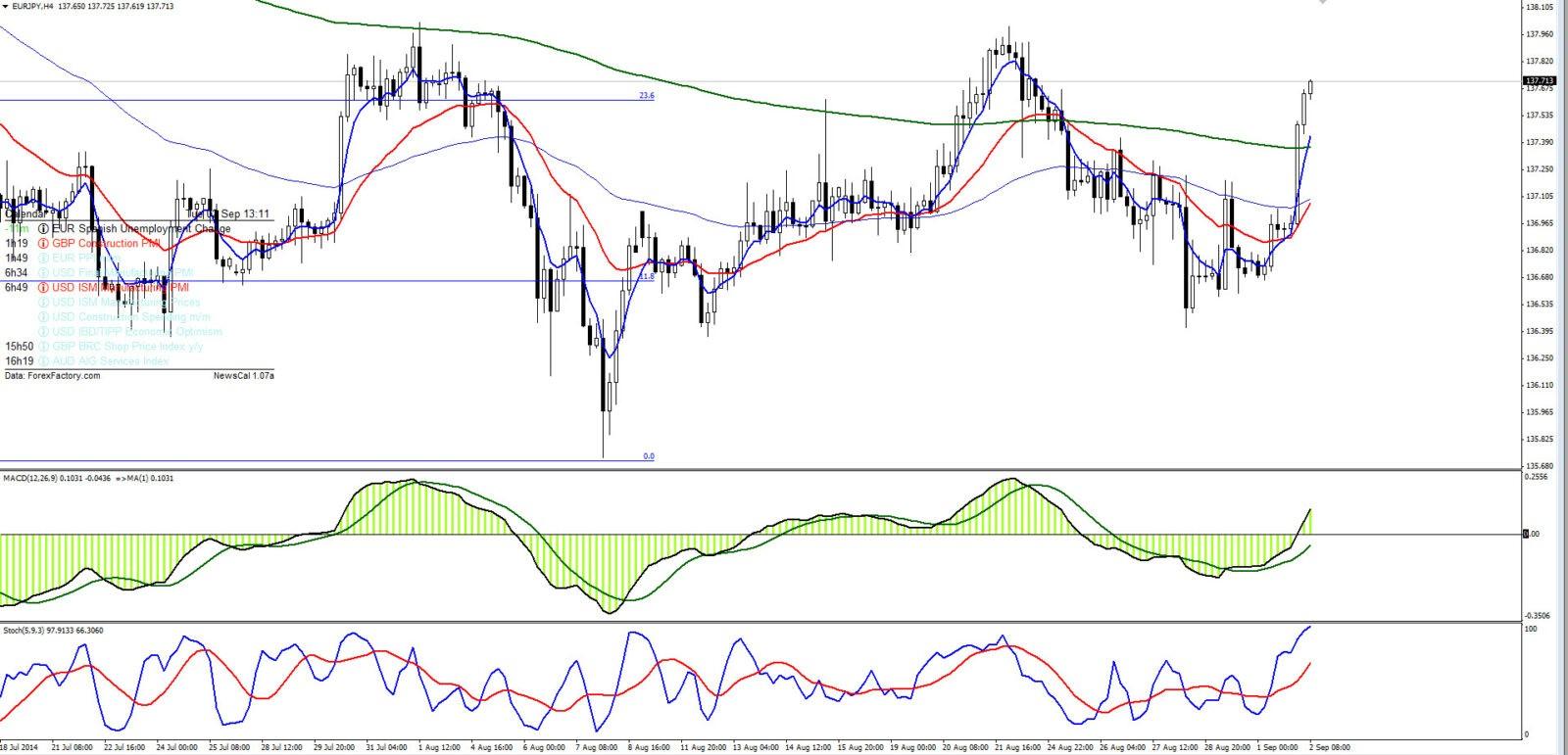 Аналитика форекс EURJPY 02.09.14