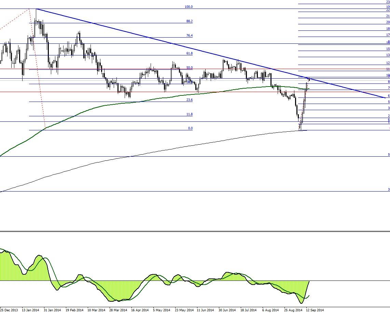 analitika-forex-15.09.14