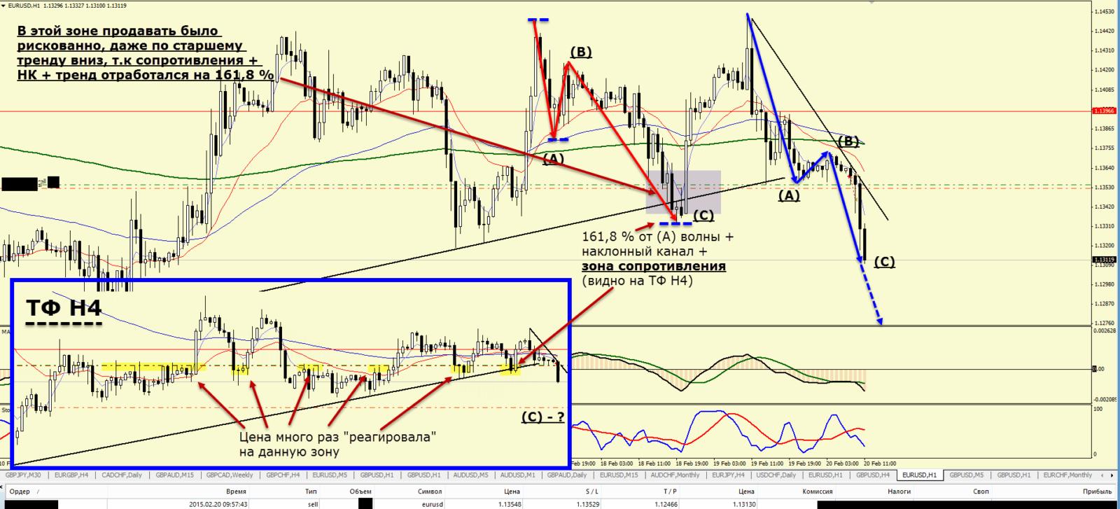 Торговля на форекс-20.02.15-h1