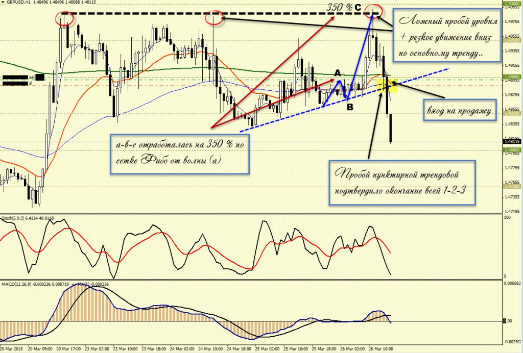 Технический анализ фондового рынка Основы технического