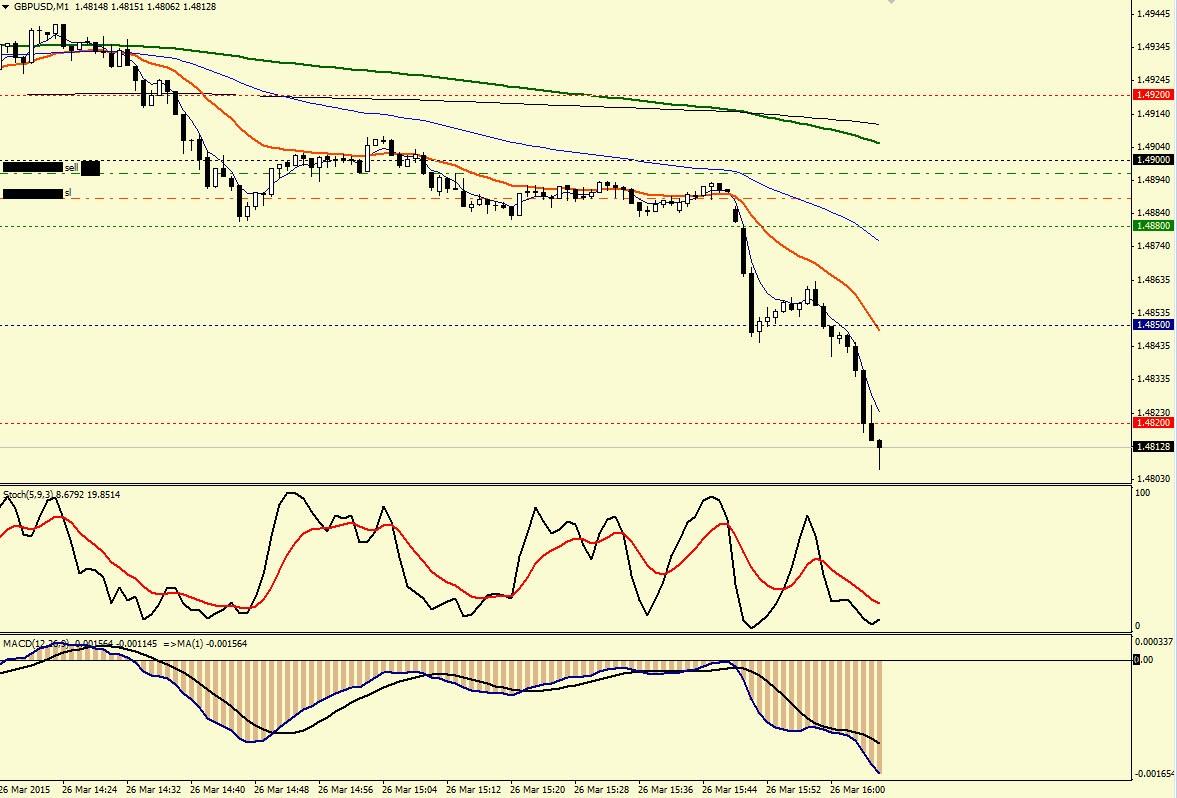 Торговля на форекс 26.03.15 gbpusd m1