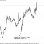 Торговля на форекс eurjpy m5 16.03.15