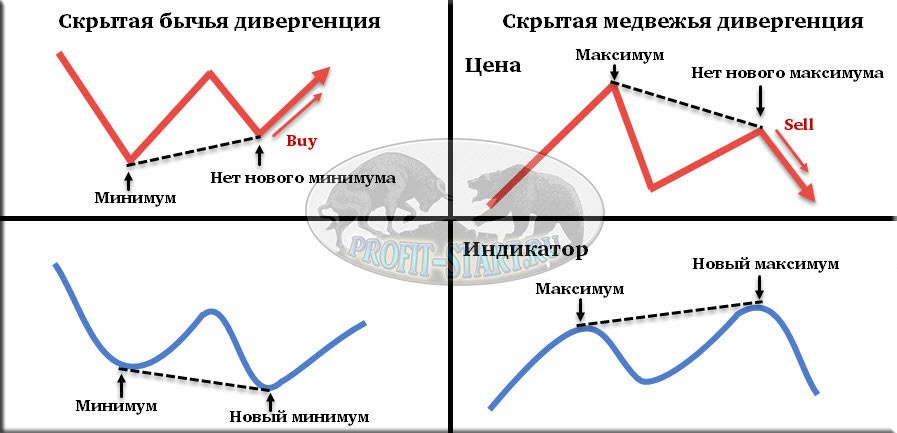 forex-master-method-скрытая дивергенция