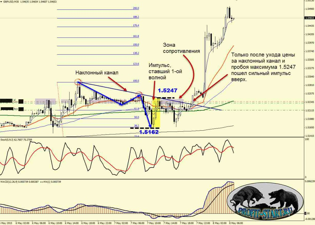 Торговля на форекс-gbpusd-M30-1-08.05.15