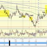 Торговля на форекс 30.06.15 eurusd m1